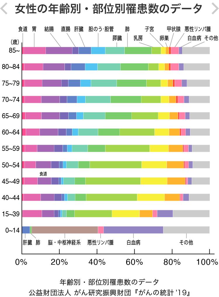 女性の年齢別・部位別の罹患数