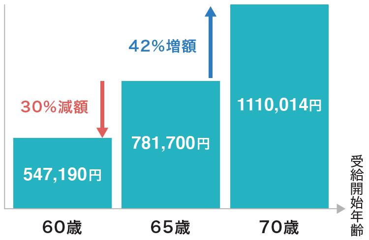 老齢基礎年金の受給開始時期の違い