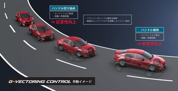 マツダ G-ベクタリングコントロール GVC 作動イメージ