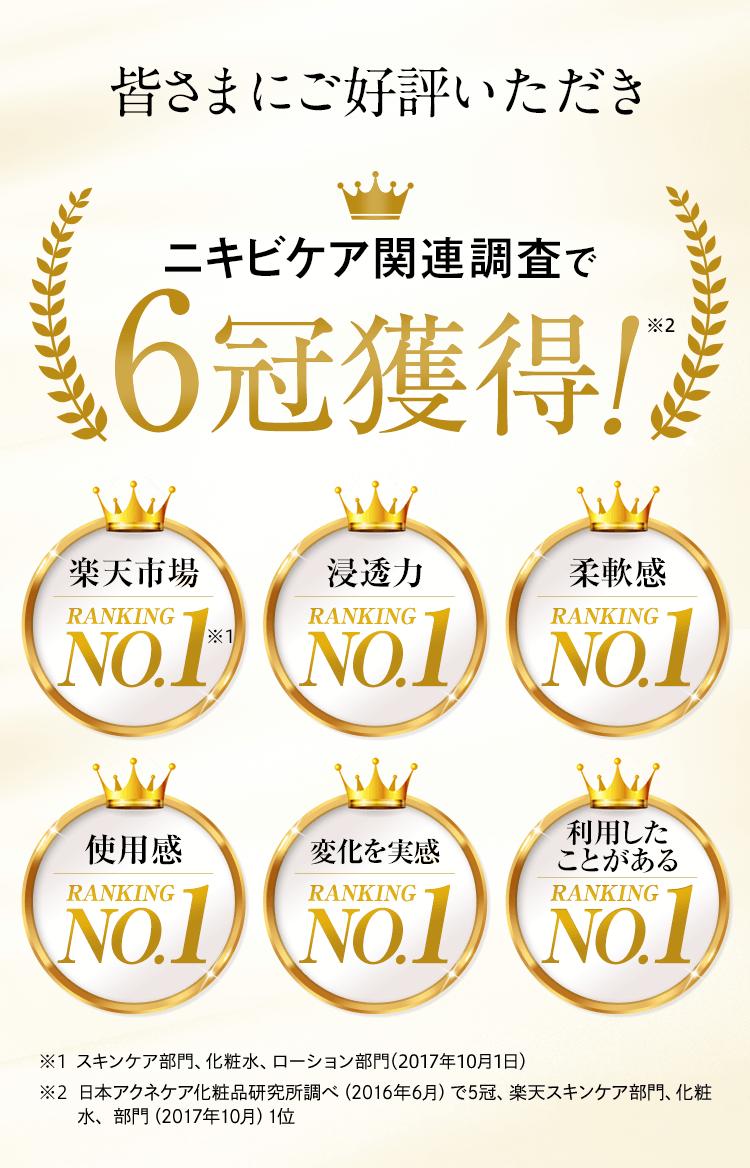 ニキビケア関連調査で6冠獲得!