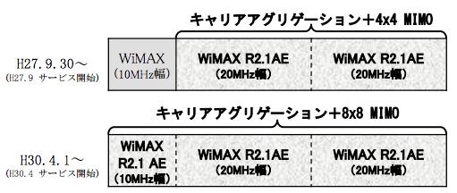 WiMAX制限