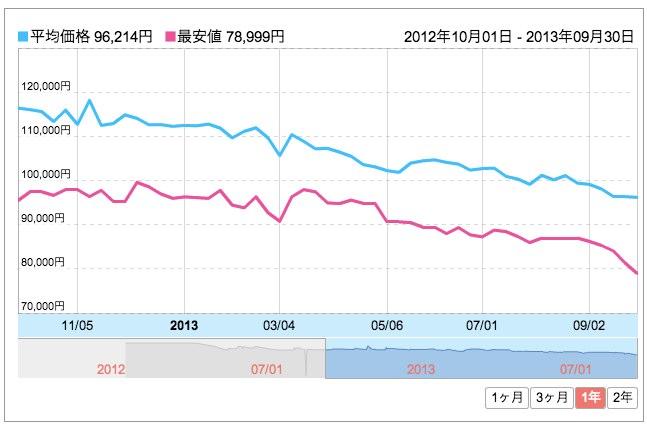価格 com  オリンパス OLYMPUS OM D E M5 レンズキット  ブラック 価格推移グラフ