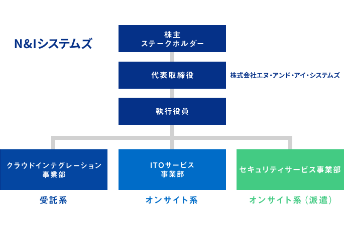 N&Iシステムズ組織図