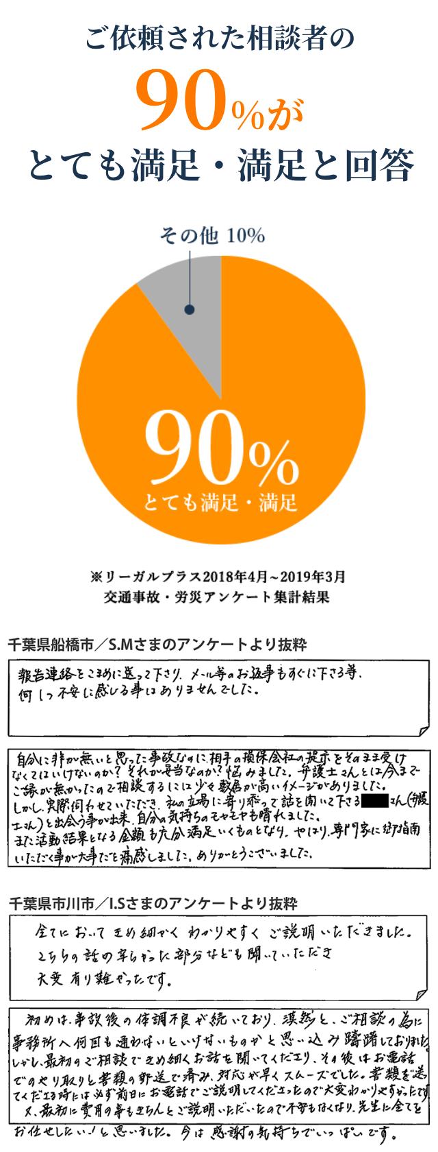 ご依頼された相談者の90%がとても満足・満足と回答