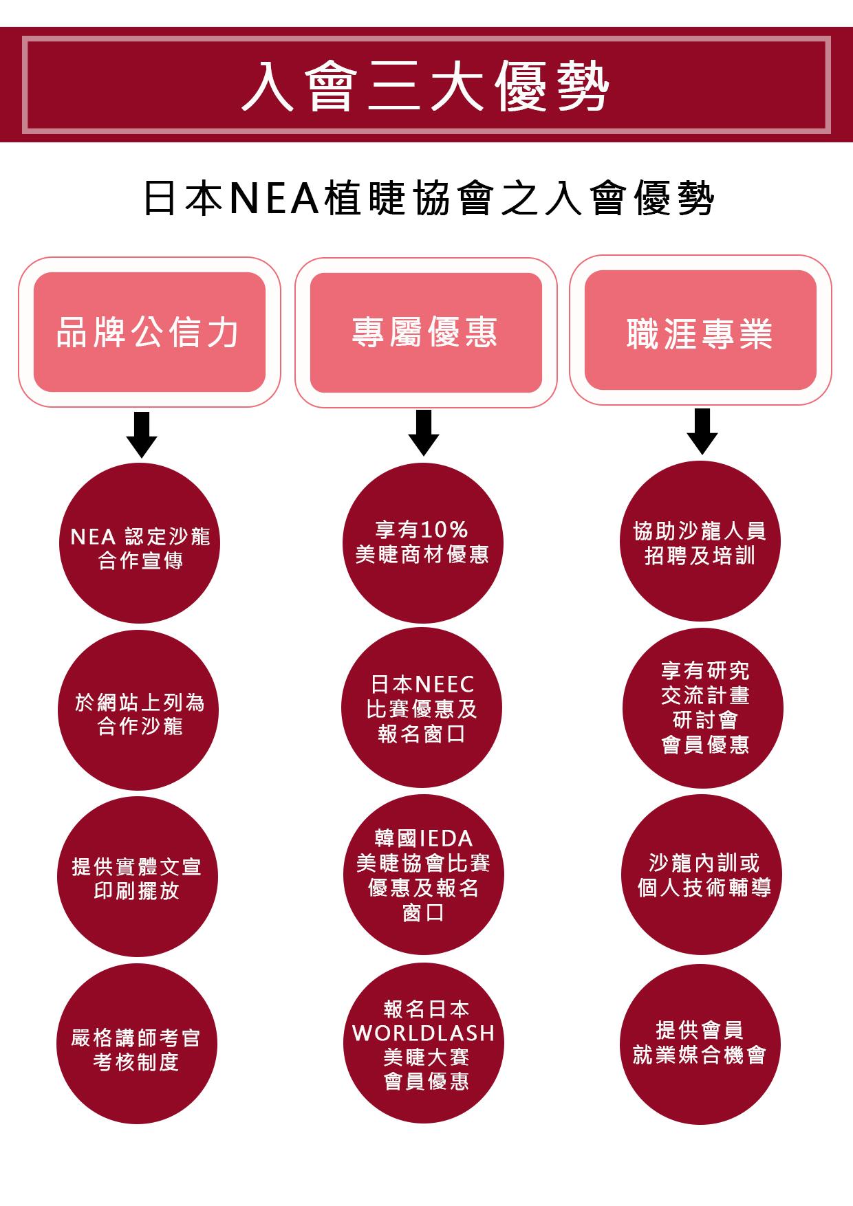 NEA日本美睫協會-入會的三大優勢