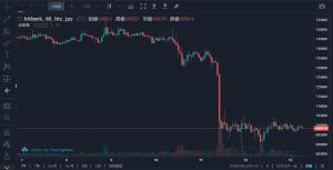 BTCの取引で実験を始めました。