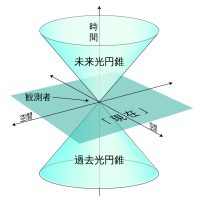 特殊相対性理論とは何か