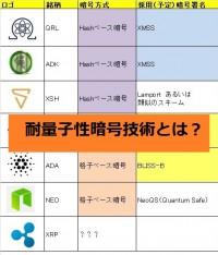 耐量子暗号特性の仮想通貨とその技術概要