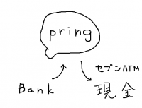 裏技? お金コミュニケーションアプリpringの便利な使い方