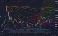 チャート予測(ビットコイン短期~長期)