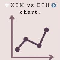 XEMBTCとETHBTCを見比べる
