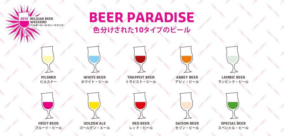 色分けされた10タイプのビール