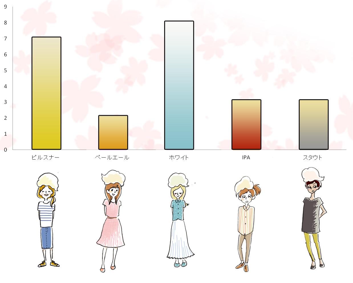 ビール女子キャラクターズ人気投票