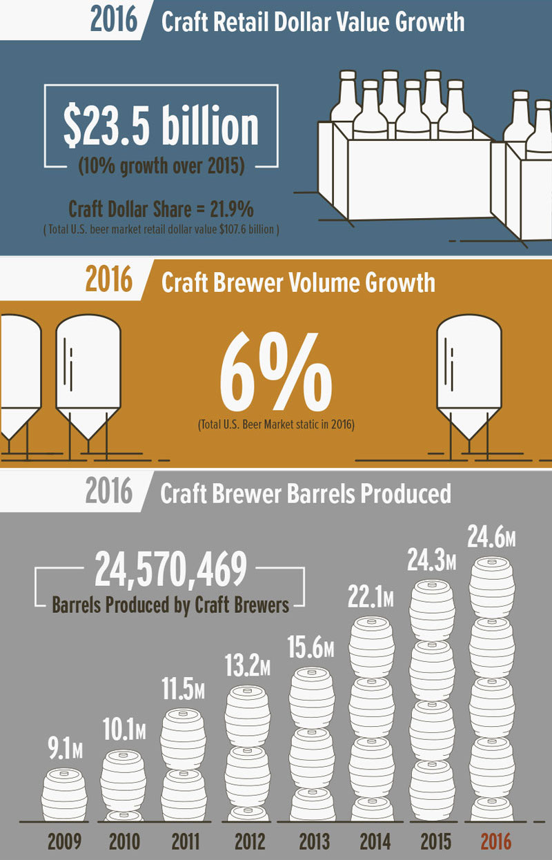 2016_BA_growth-infographic