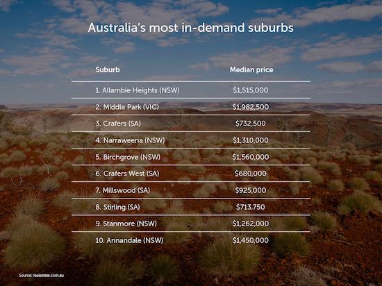 Australia27s-most-in-demand-suburbs-v1