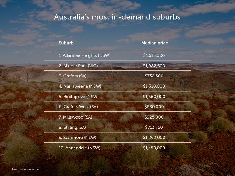 Australia27s-most-in-demand-suburbs-v1