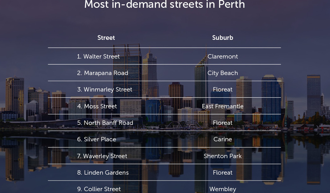 Most-in-demand-streets-in-Perth-v1 (1)