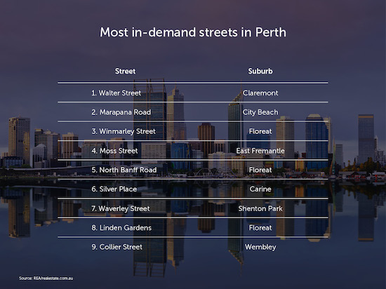 Most-in-demand-streets-in-Perth-v1