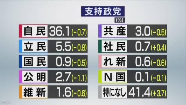 各政党の支持率 NHK世論調査 | NHKニュース