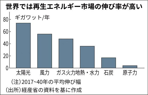 インフラ輸出、風力発電を重点分野に 政府戦略見直し  :日本経済新聞