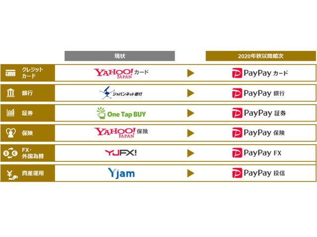 「ジャパンネット銀行」は「PayPay銀行」に--ZHD、金融6サービスをPayPayに統一へ - CNET Japan