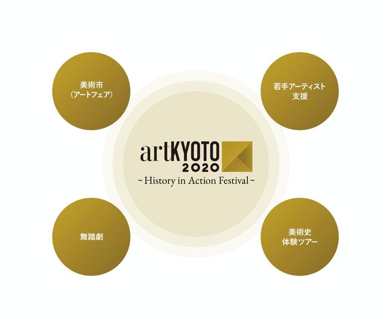 「artKYOTO 2020 ~History in Action Festival~」世界遺産・二条城と重要文化財・京都国立博物館の2会場を舞台にアートの祭典として12月に開催決定|artKYOTO実行委員会のプレスリリース