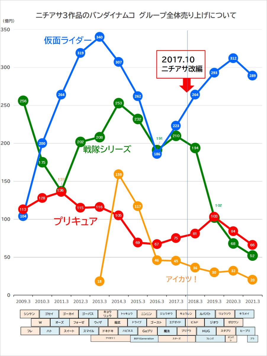 スーパー戦隊の売上げが4年前から75%減なのは時間変更のせいではないよ、というお話 - プリキュアの数字ブログ