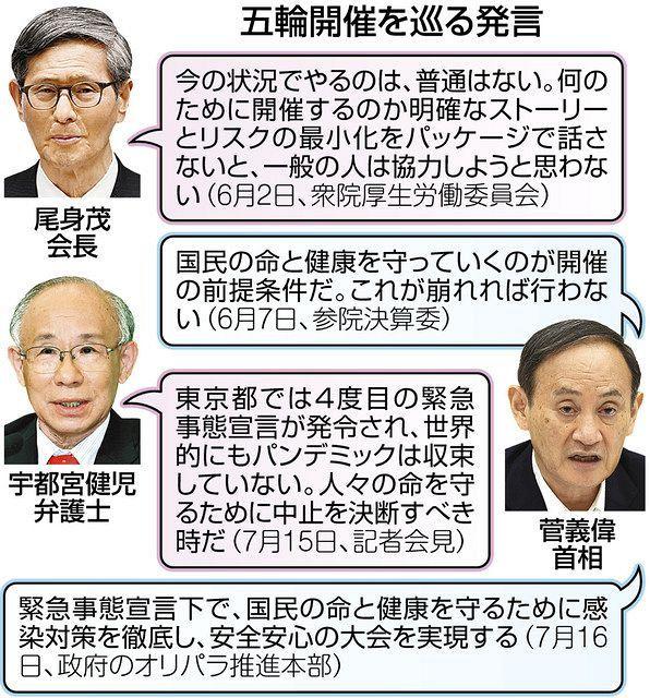 五輪後、2400人感染も「それくらいなら大丈夫」 政府に開催中止の選択肢なし :東京新聞 TOKYO Web