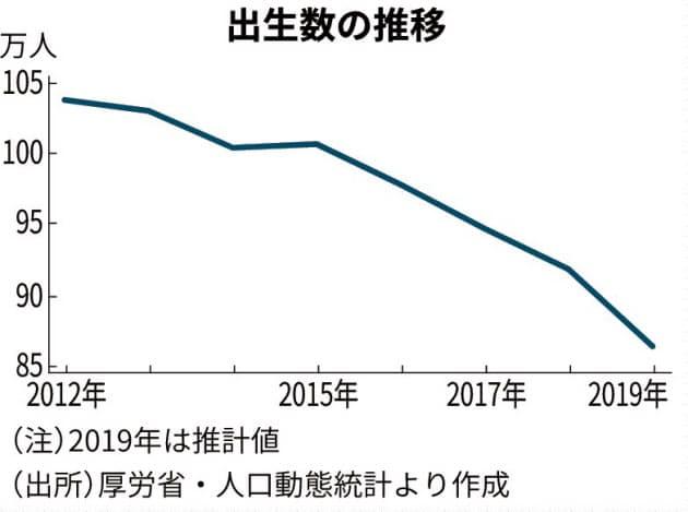 「子ども複数」世帯 支援拡充へ 政府が追加対策 育休推進・保育所整備も :日本経済新聞