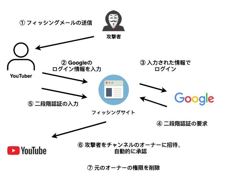 YouTuberを襲うサイバー攻撃が進行中、二段階認証も突破される新手口とは (1/2) - ITmedia NEWS