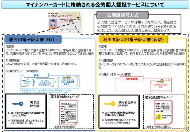 マイナンバーカードの機能をスマホに搭載 総務省が検討へ - ITmedia NEWS