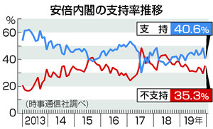 内閣支持急落40.6% 「桜」影響、「森友」以来の下落―時事世論調査:時事ドットコム