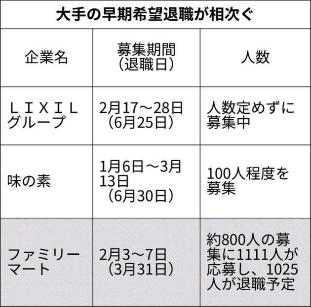 朝日 新聞 リストラ