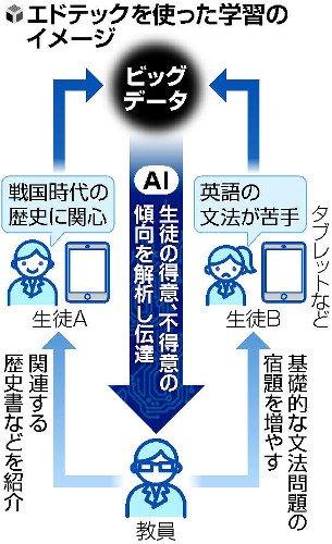 子供の「つまずき」解析、個別指導にAI活用 : 科学・IT : 読売新聞(YOMIURI ONLINE)