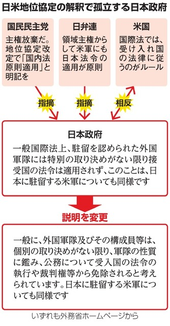 政府、説明から「国際法」削除 米軍に国内法不適用根拠:朝日新聞デジタル