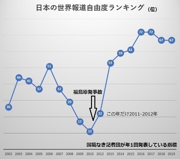 福島原発事故と科学力失速に見る政府依存報道(団藤保晴) - 個人 - Yahoo!ニュース