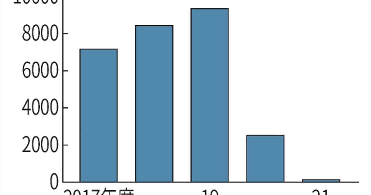 新型コロナ: 東京都の貯金、21年度末21億円に コロナ対策で激減: 日本経済新聞