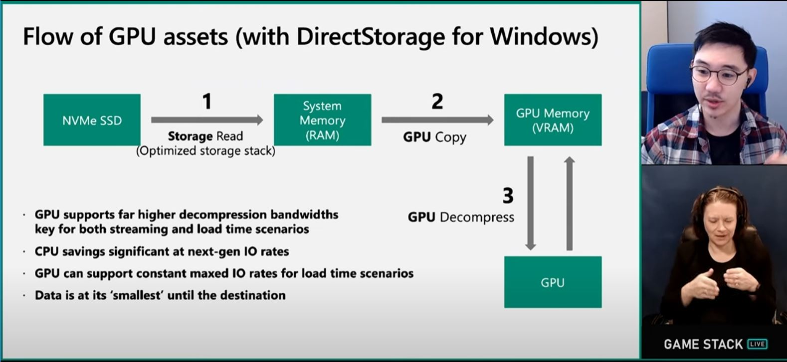 ゲーム読み込みを高速化するDirectStorage、10でも動作するがWindows 11はより高速  - PC Watch