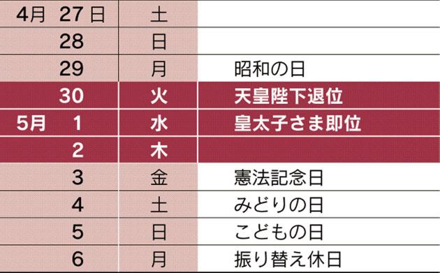 立皇嗣の礼は20年4月19日に 19年のGWは10連休  :日本経済新聞