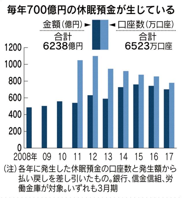 放置預金に注意、10年で国が召し上げ 来年から  :日本経済新聞