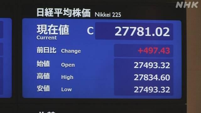 株価 一時500円余値上がり 業績見通し上方修正の企業が相次ぐ | 株価・為替 | NHKニュース
