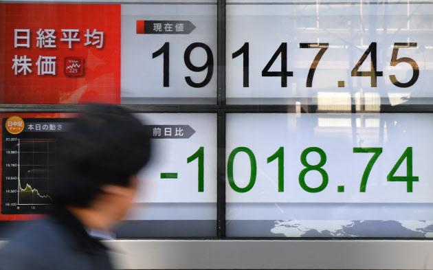 日経平均、午前終値は1018円安の1万9147円  :日本経済新聞