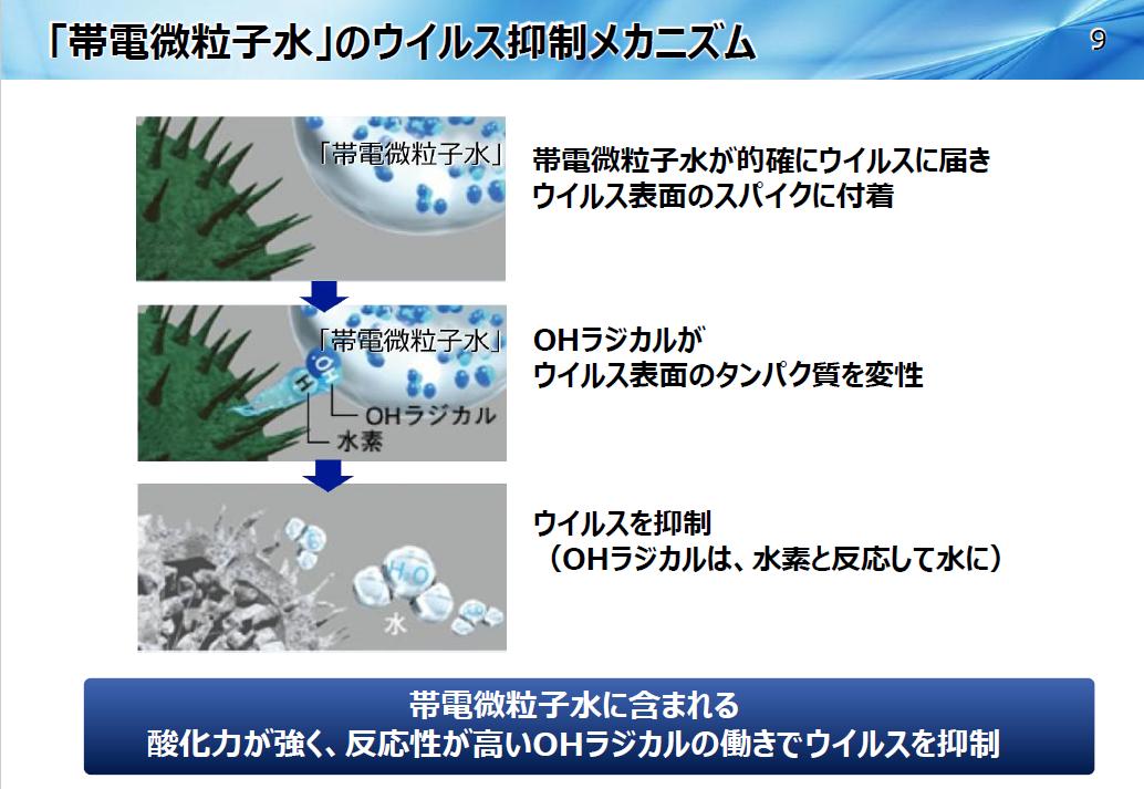【やじうまPC Watch】パナソニック、帯電微粒子水利用の「ナノイー」技術で新型コロナを抑制  - PC Watch