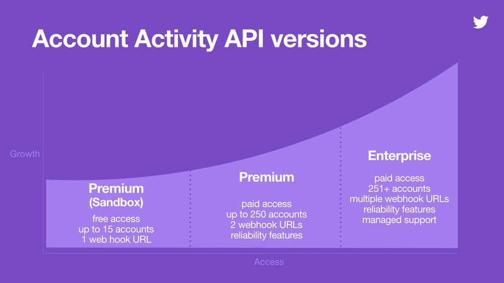 "Twitterの""流れるタイムライン""が消える? 「User Streams API」を8月に廃止 - ITmedia NEWS"