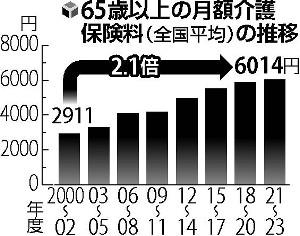 介護保険料、65歳以上月6014円に…当初の倍 : yomiDr./ヨミドクター(読売新聞)