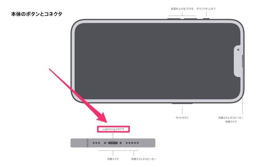 iPhone 13シリーズがLightning端子継続なことに思うこと #AppleEvent | ギズモード・ジャパン