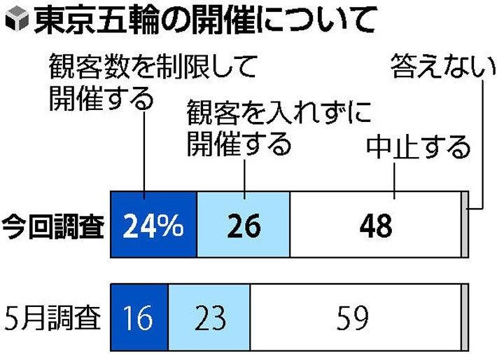 東京五輪「開催」50%、「中止」48%…読売世論調査 : 世論調査 : 選挙・世論調査 : 読売新聞オンライン