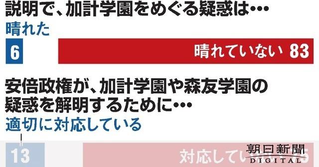 加計問題「疑惑は晴れていない」83% 朝日世論調査:朝日新聞デジタル