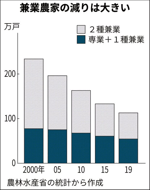 消える兼業農家 19年で6割減、専業も高齢化 食料・農地維持に黄信号 :日本経済新聞