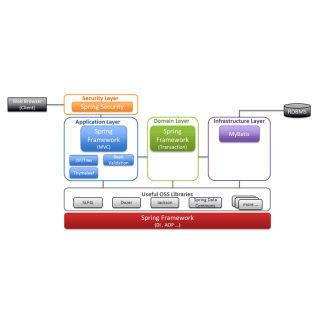 NTT、Java開発フレームワークをGitHubで公開 | マイナビニュース